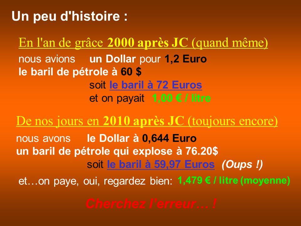 Un peu d histoire : nous avons le Dollar à 0,644 Euro un baril de pétrole qui explose à 76.20$ soit le baril à 59,97 Euros (Oups !) nous avions un Dollar pour 1,2 Euro le baril de pétrole à 60 $ soit le baril à 72 Euros et on payait 1,00 / litre En l an de grâce 2000 après JC (quand même) De nos jours en 2010 après JC (toujours encore) et…on paye, oui, regardez bien: 1,479 / litre (moyenne) Cherchez lerreur… !