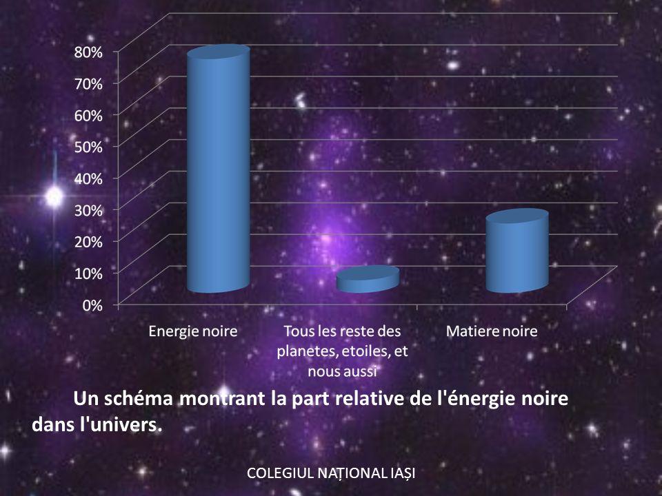 Un schéma montrant la part relative de l'énergie noire dans l'univers. COLEGIUL NAȚIONAL IAȘI