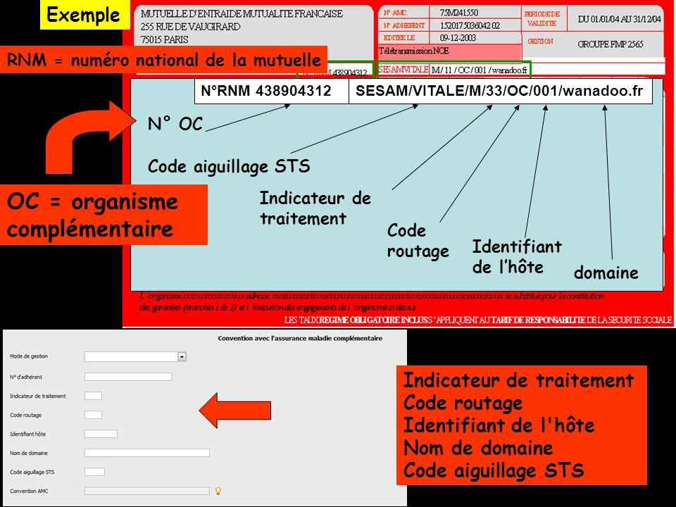N° OC Code aiguillage STS Indicateur de traitement Code routage Identifiant de lhôte domaine SESAM/VITALE/M/33/OC/001/wanadoo.fr N°RNM 438904312 OC =