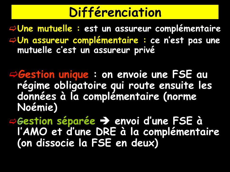 Différenciation Une mutuelle : est un assureur complémentaire Un assureur complémentaire : ce nest pas une mutuelle cest un assureur privé Gestion uni
