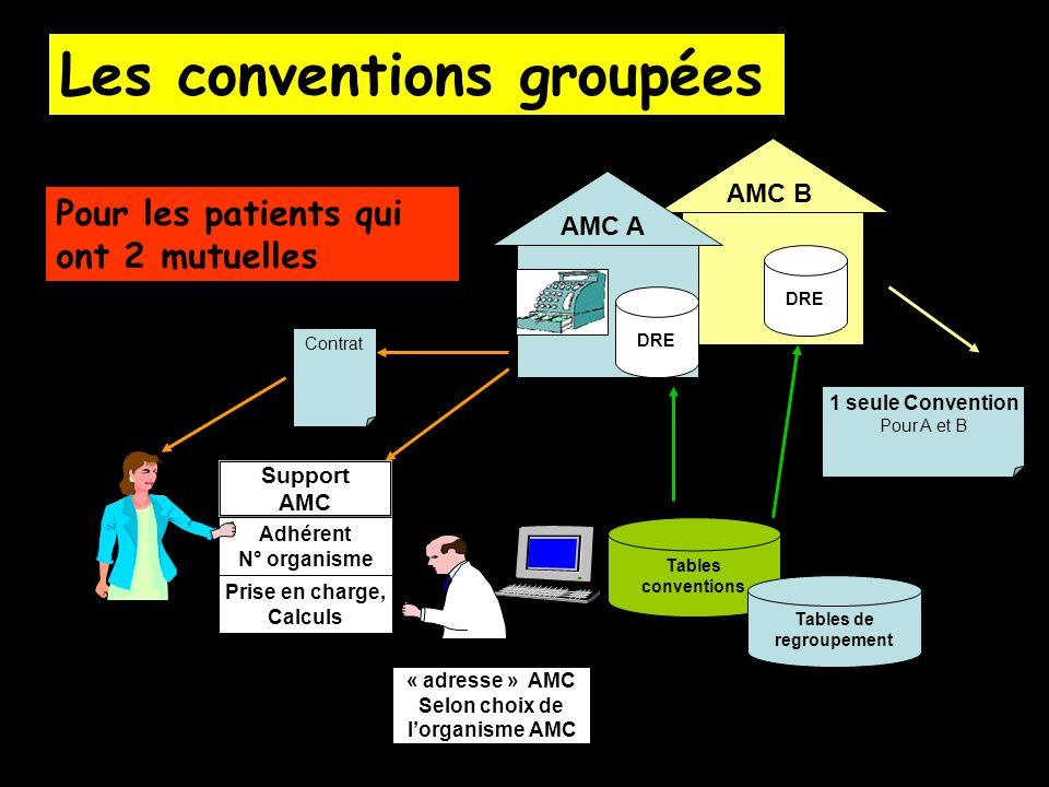 AMC B Support AMC Adhérent N° organisme Prise en charge, Calculs « adresse » AMC Selon choix de lorganisme AMC Contrat Tables conventions AMC A DRE 1