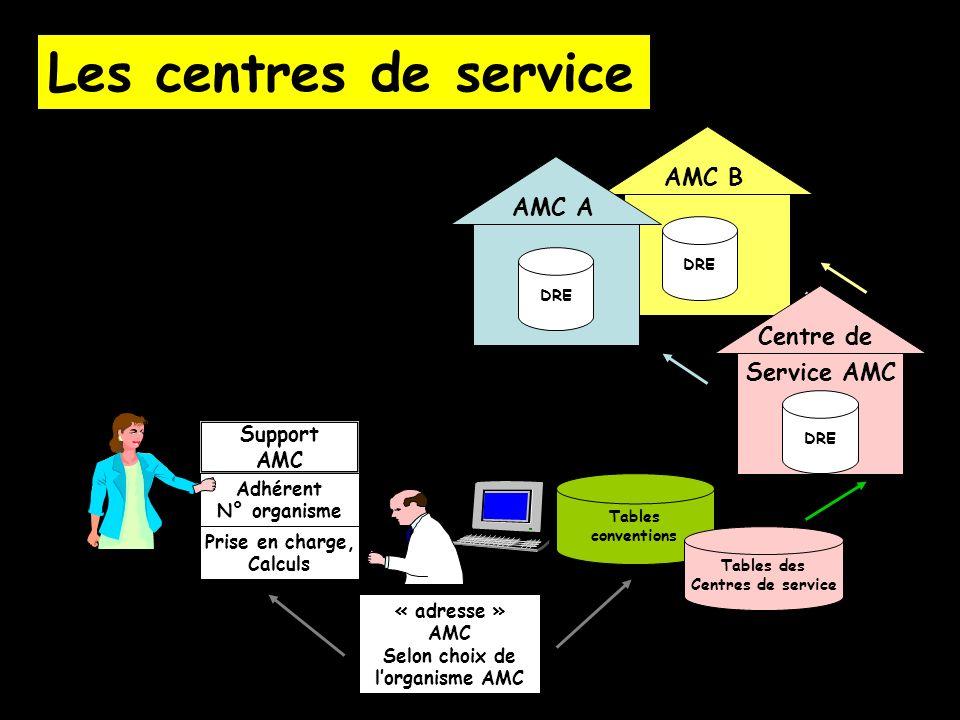 AMC B Support AMC Adhérent N° organisme Prise en charge, Calculs « adresse » AMC Selon choix de lorganisme AMC Tables conventions AMC A DRE Tables des