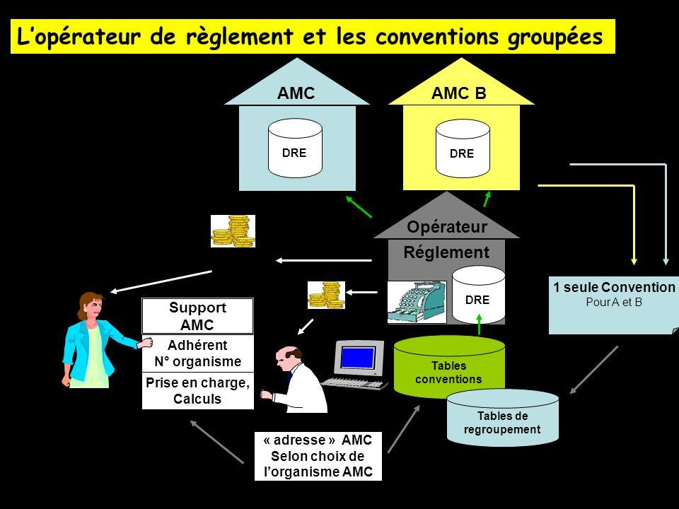 AMC B DRE Support AMC Adhérent N° organisme Prise en charge, Calculs « adresse » AMC Selon choix de lorganisme AMC Tables conventions AMC DRE Réglemen