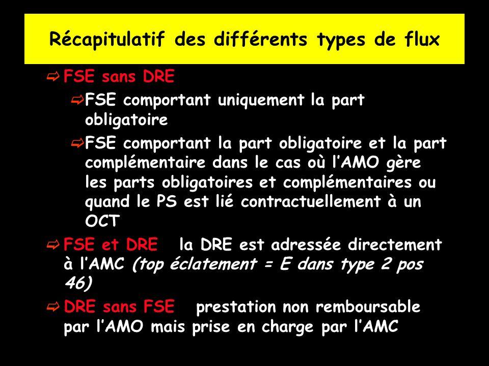 Récapitulatif des différents types de flux FSE sans DRE FSE comportant uniquement la part obligatoire FSE comportant la part obligatoire et la part co