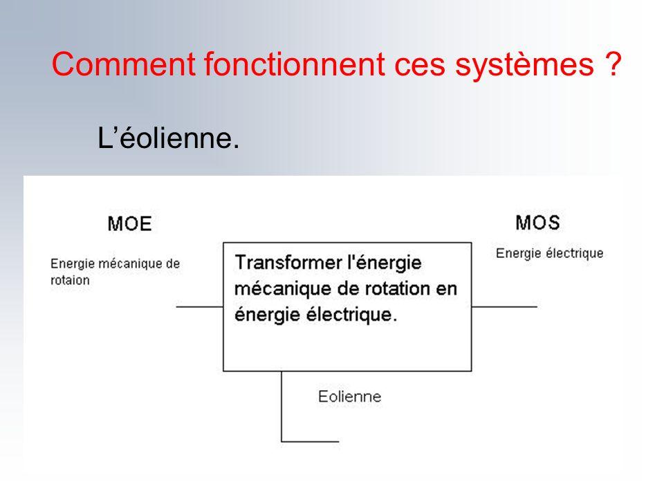 Comment fonctionnent ces systèmes ? Léolienne.