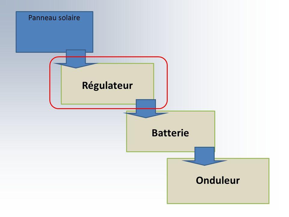 Panneau solaire Régulateur Batterie Onduleur
