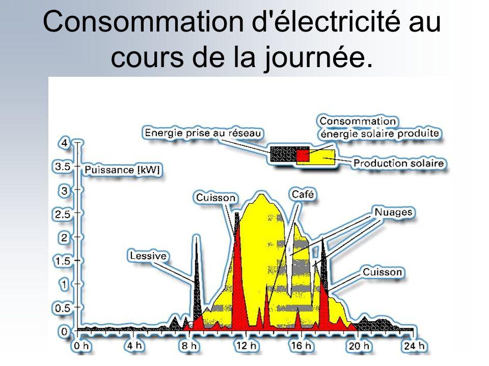 Consommation d'électricité au cours de la journée.