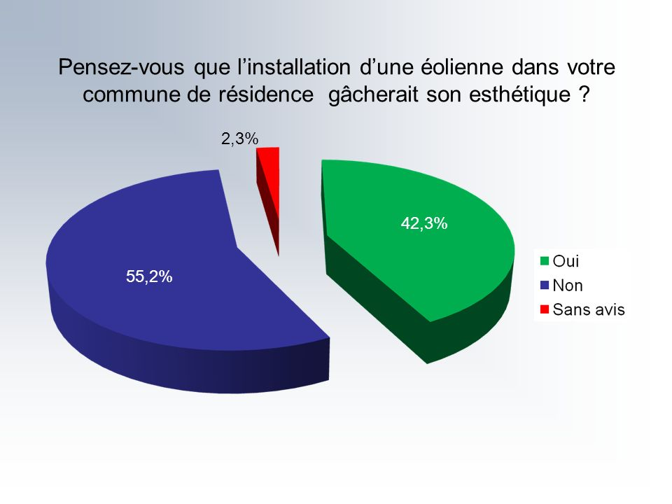 Pensez-vous que linstallation dune éolienne dans votre commune de résidence gâcherait son esthétique ? 42,3% 2,3% 55,2%