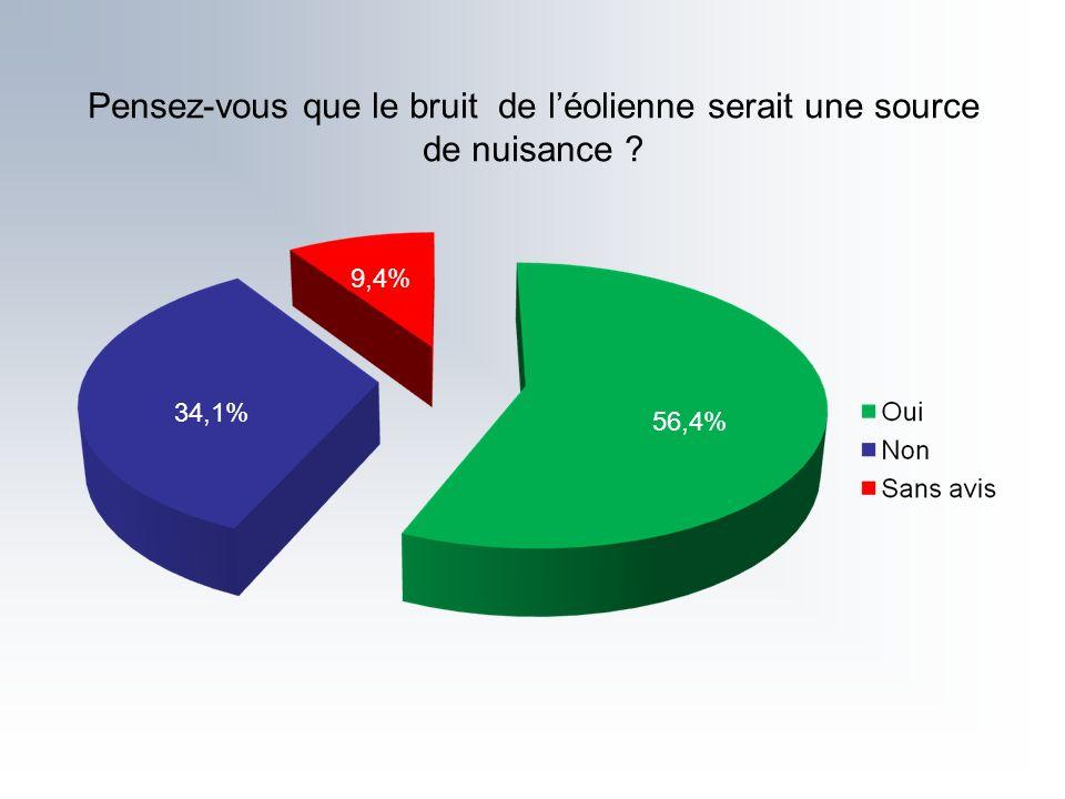 Pensez-vous que le bruit de léolienne serait une source de nuisance ? 56,4% 34,1% 9,4%