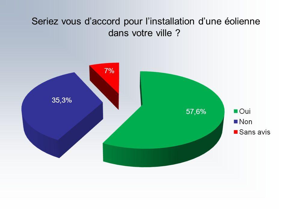 Seriez vous daccord pour linstallation dune éolienne dans votre ville ? 57,6% 7% 35,3%