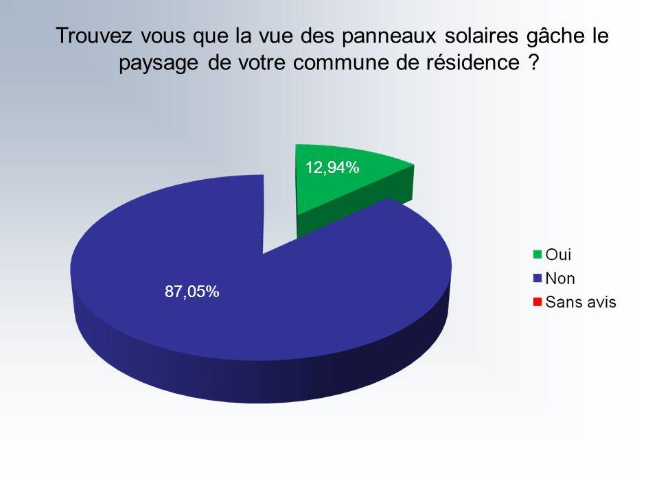 Trouvez vous que la vue des panneaux solaires gâche le paysage de votre commune de résidence ? 87,05% 12,94%