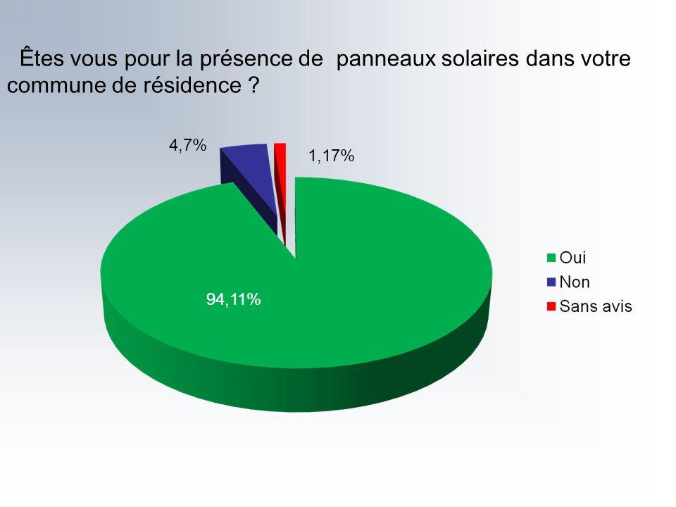 Êtes vous pour la présence de panneaux solaires dans votre commune de résidence ? 94,11% 1,17% 4,7%
