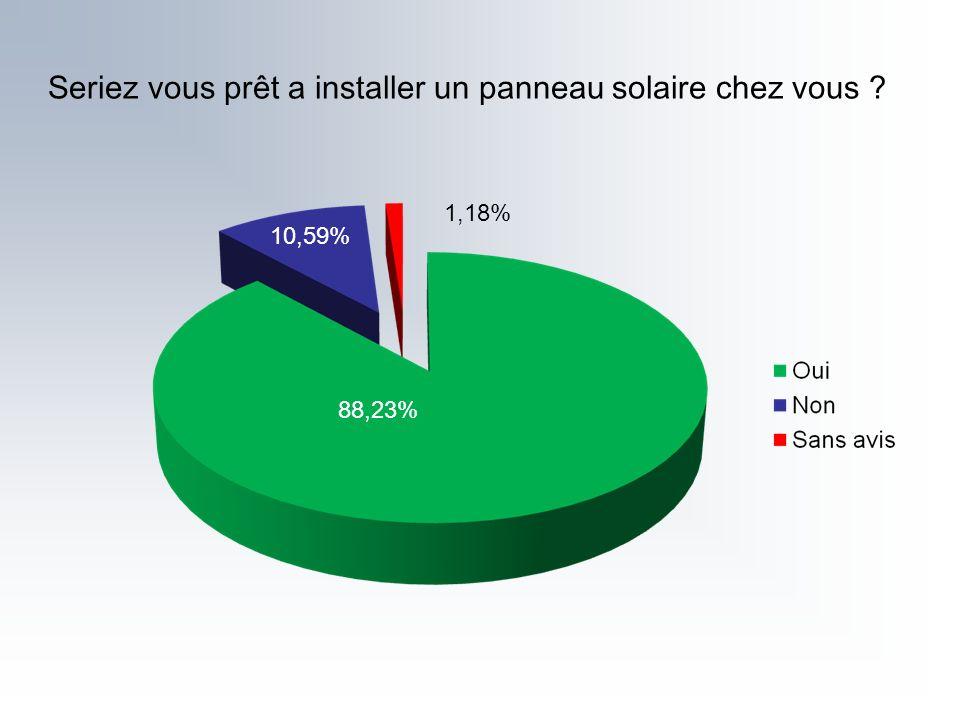 Seriez vous prêt a installer un panneau solaire chez vous ? 88,23% 10,59% 1,18%