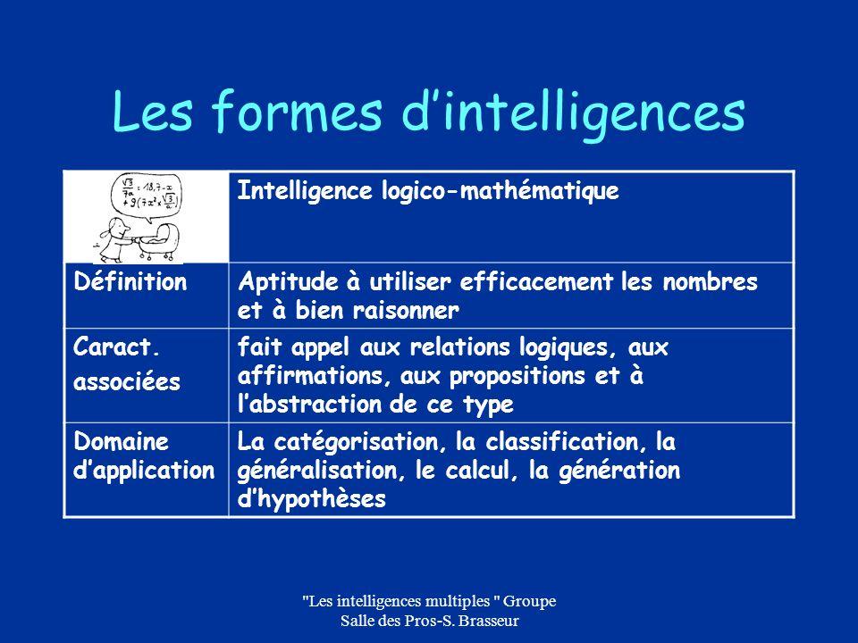 Les intelligences multiples Groupe Salle des Pros-S.