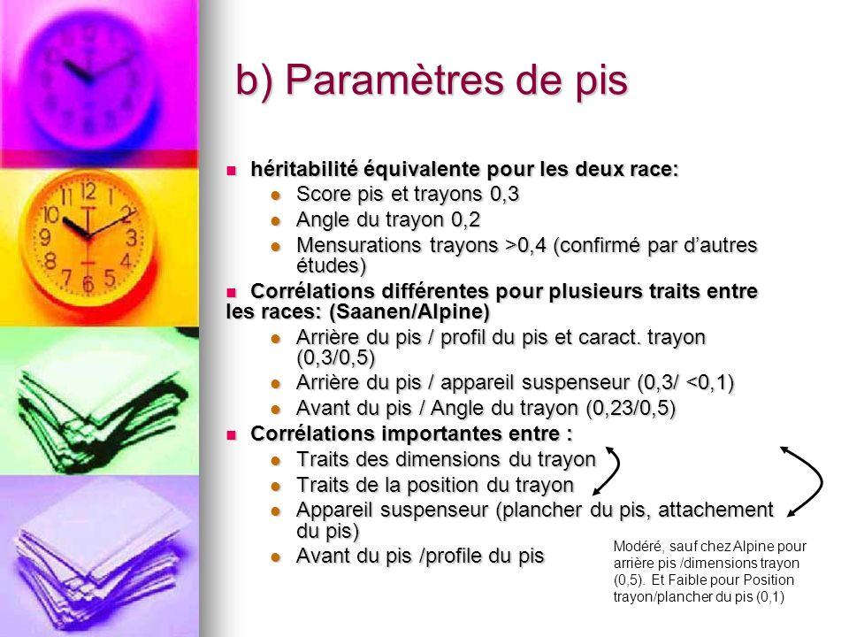 b) Paramètres de pis héritabilité équivalente pour les deux race: héritabilité équivalente pour les deux race: Score pis et trayons 0,3 Score pis et t