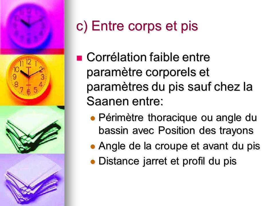 c) Entre corps et pis Corrélation faible entre paramètre corporels et paramètres du pis sauf chez la Saanen entre: Corrélation faible entre paramètre