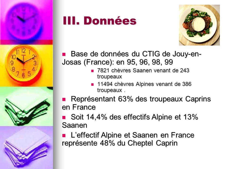 III. Données Base de données du CTIG de Jouy-en- Josas (France): en 95, 96, 98, 99 Base de données du CTIG de Jouy-en- Josas (France): en 95, 96, 98,