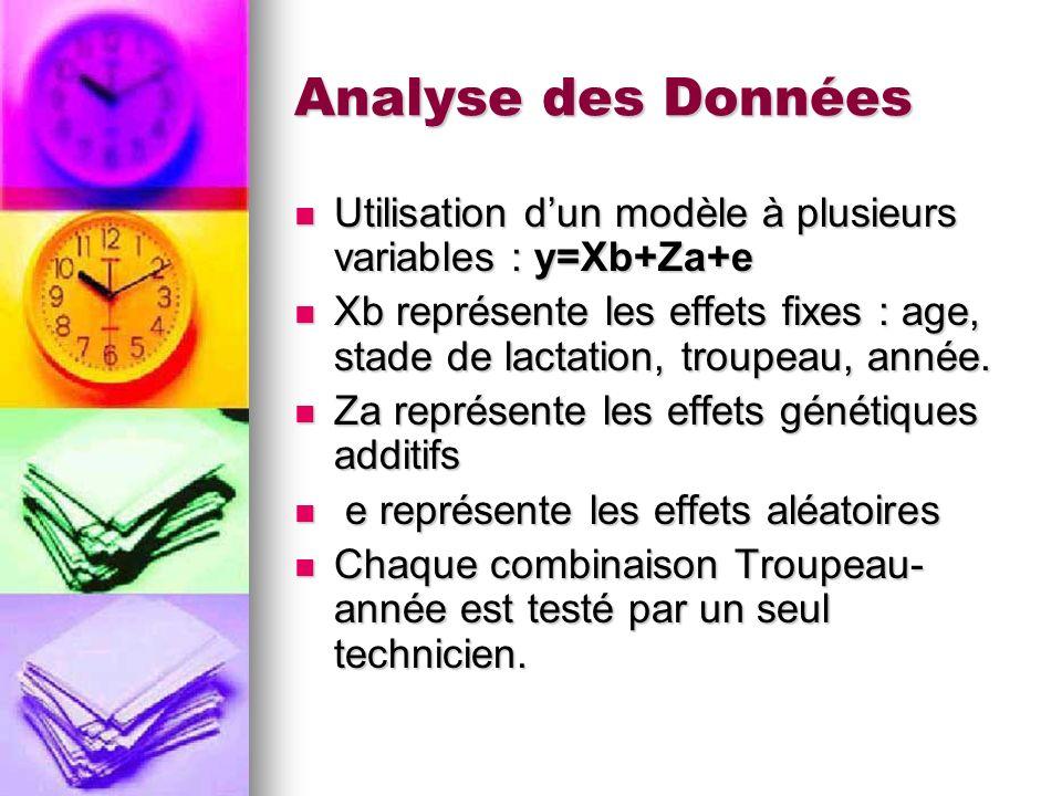 Analyse des Données Utilisation dun modèle à plusieurs variables : y=Xb+Za+e Utilisation dun modèle à plusieurs variables : y=Xb+Za+e Xb représente le