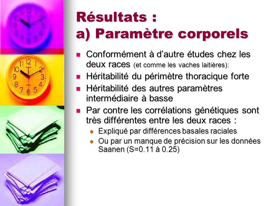 Résultats : a) Paramètre corporels Conformément à dautre études chez les deux races (et comme les vaches laitières): Conformément à dautre études chez