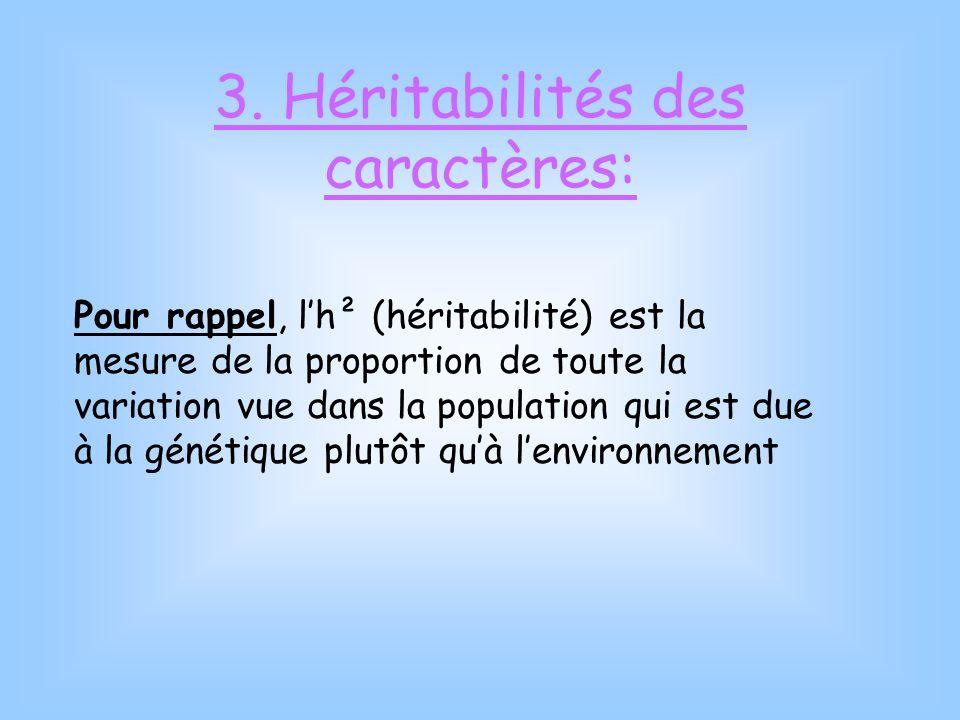 3. Héritabilités des caractères: Pour rappel, lh² (héritabilité) est la mesure de la proportion de toute la variation vue dans la population qui est d