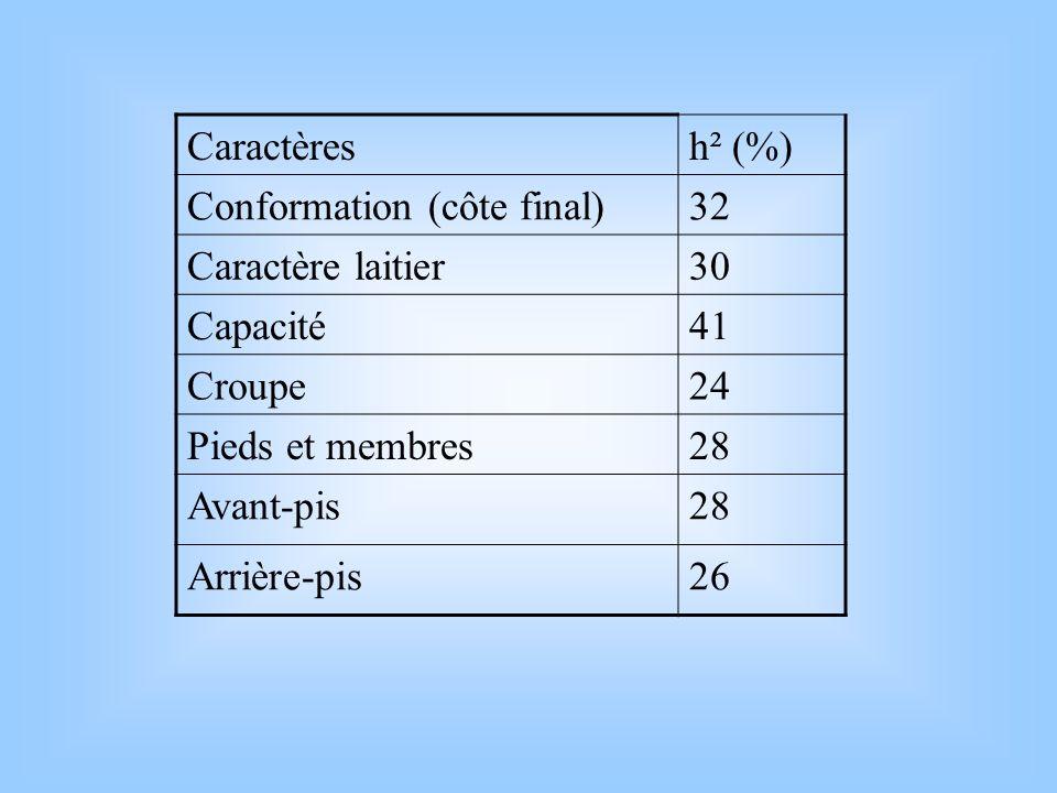 Caractèresh² (%) Conformation (côte final)32 Caractère laitier30 Capacité41 Croupe24 Pieds et membres28 Avant-pis28 Arrière-pis26