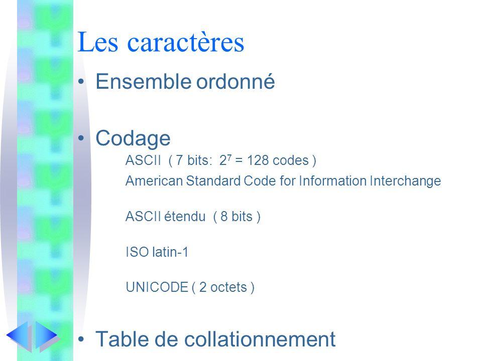 Les caractères Ensemble ordonné Codage ASCII ( 7 bits: 2 7 = 128 codes ) American Standard Code for Information Interchange ASCII étendu ( 8 bits ) ISO latin-1 UNICODE ( 2 octets ) Table de collationnement