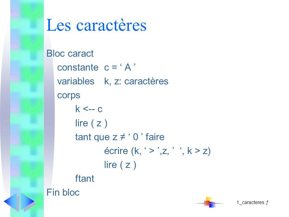 Les caractères Bloc caract constantec = A variablesk, z: caractères corps k <-- c lire ( z ) tant que z 0 faire écrire (k, >,z,, k > z) lire ( z ) ftant Fin bloc 1_caracteres ƒ