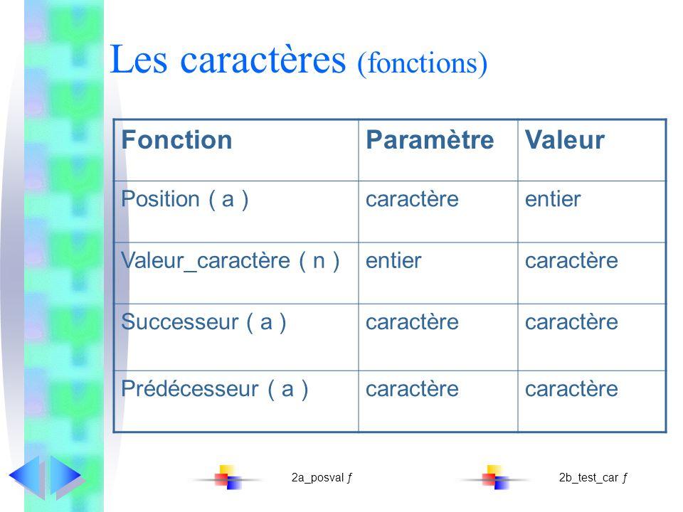Les caractères (fonctions) FonctionParamètreValeur Position ( a )caractèreentier Valeur_caractère ( n )entiercaractère Successeur ( a )caractère Prédécesseur ( a )caractère 2a_posval ƒ2b_test_car ƒ