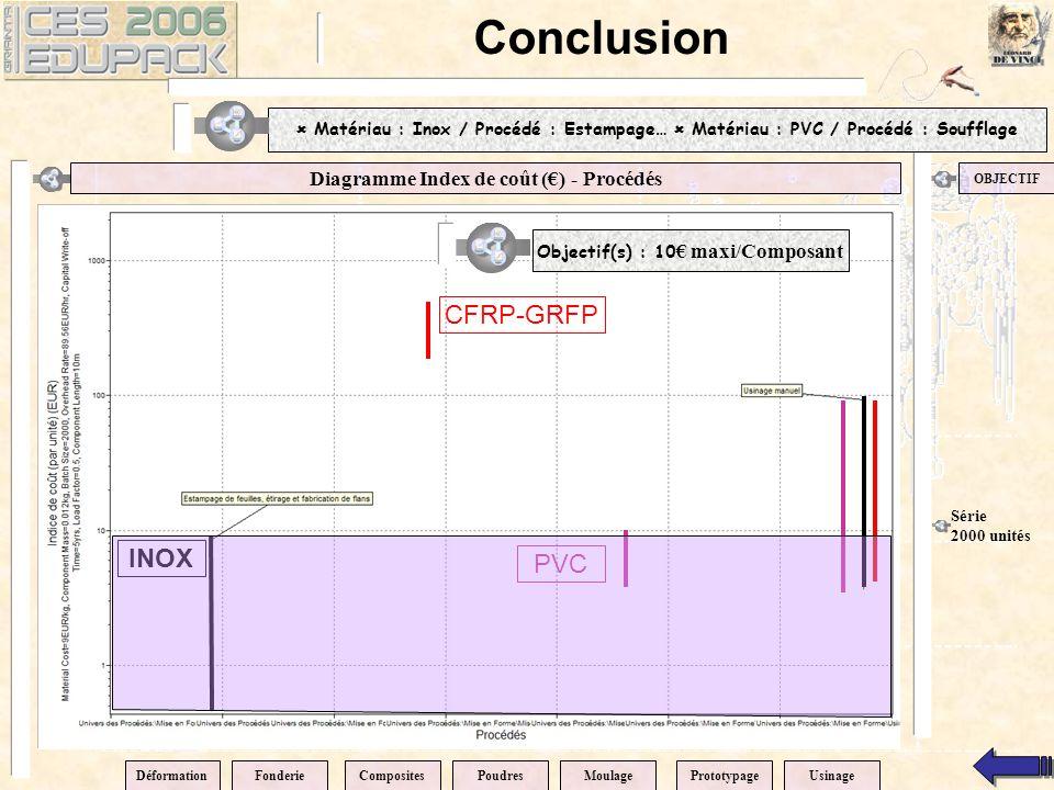 Diagramme Index de coût () - Procédés OBJECTIF Conclusion DéformationPrototypageCompositesPoudresMoulageFonderieUsinage Série 2000 unités PVC CFRP-GRFP INOX Objectif(s) : 10 maxi/Composant Matériau : Inox / Procédé : Estampage… Matériau : PVC / Procédé : Soufflage