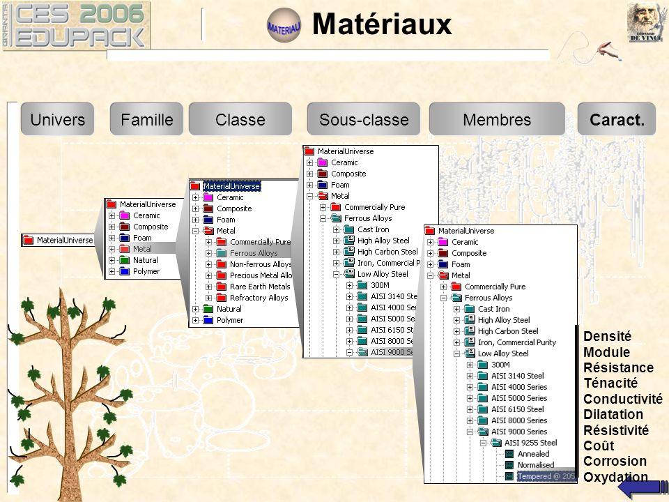 Matériaux UniversFamilleClasseSous-classeMembresCaract.