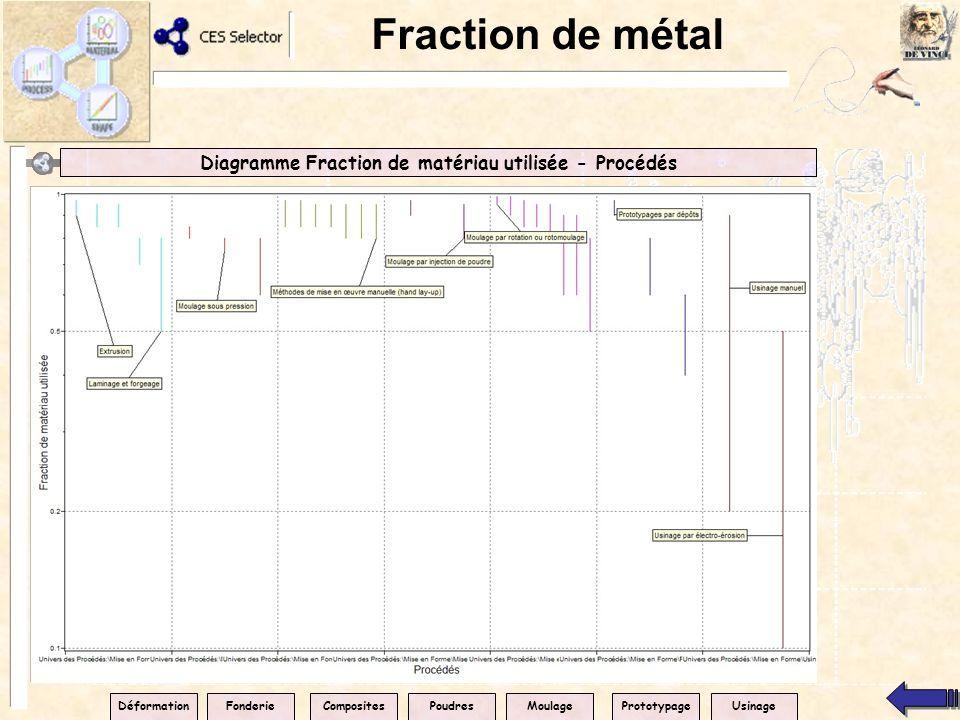 Fraction de métal Diagramme Fraction de matériau utilisée - Procédés DéformationPrototypageCompositesPoudresMoulageFonderieUsinage