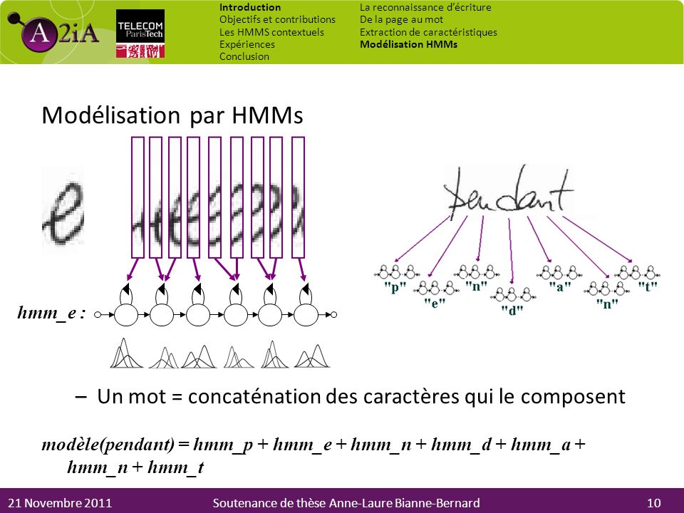 21 Novembre 2011Soutenance de thèse Anne-Laure Bianne-Bernard Modélisation par HMMs –Un mot = concaténation des caractères qui le composent modèle(pen