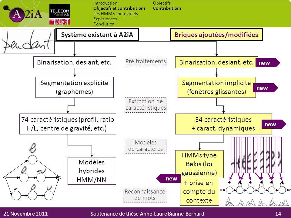 21 Novembre 2011Soutenance de thèse Anne-Laure Bianne-Bernard Introduction Objectifs et contributions Les HMMS contextuels Expériences Conclusion Obje