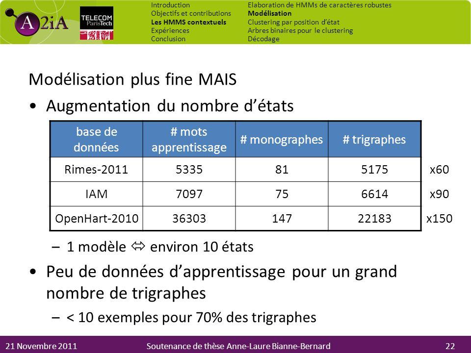 21 Novembre 2011Soutenance de thèse Anne-Laure Bianne-Bernard Modélisation plus fine MAIS Augmentation du nombre détats –1 modèle environ 10 états Peu