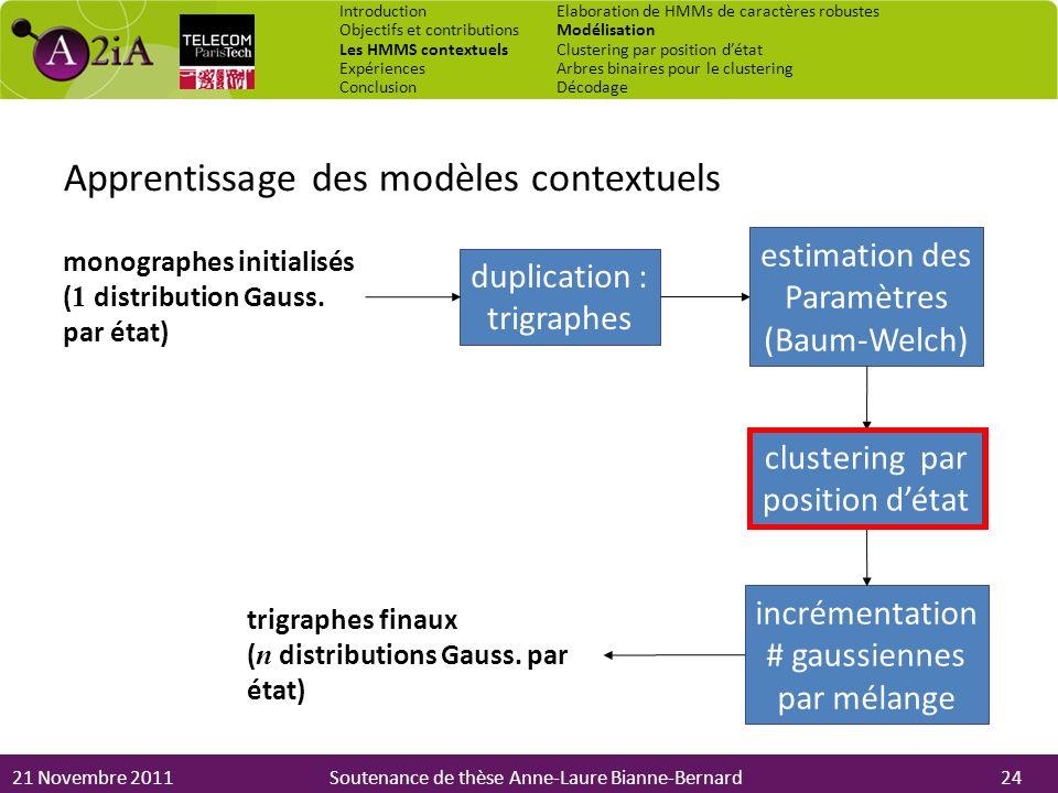 21 Novembre 2011Soutenance de thèse Anne-Laure Bianne-Bernard Apprentissage des modèles contextuels monographes initialisés ( 1 distribution Gauss. pa