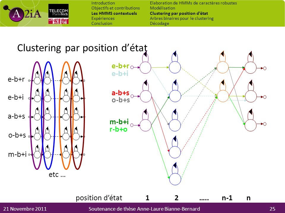 21 Novembre 2011Soutenance de thèse Anne-Laure Bianne-Bernard Clustering par position détat e-b+r e-b+i a-b+s etc … e-b+r a-b+s m-b+i e-b+i o-b+s r-b+