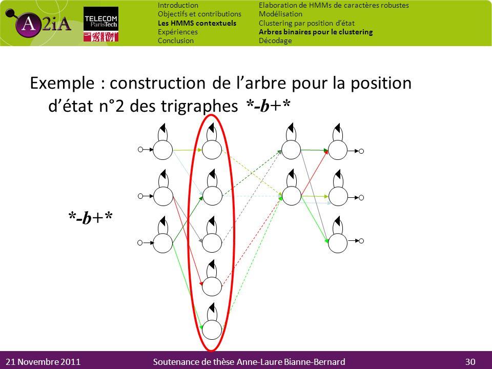 21 Novembre 2011Soutenance de thèse Anne-Laure Bianne-Bernard Exemple : construction de larbre pour la position détat n°2 des trigraphes *-b+* *-b+* I