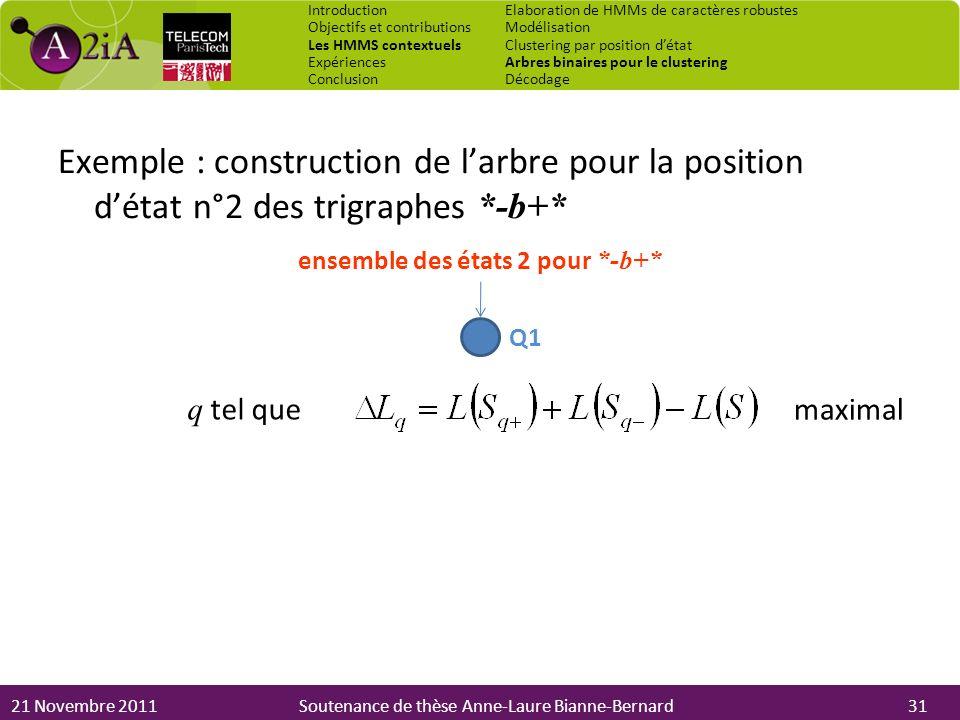 21 Novembre 2011Soutenance de thèse Anne-Laure Bianne-Bernard Exemple : construction de larbre pour la position détat n°2 des trigraphes *-b+* maximal