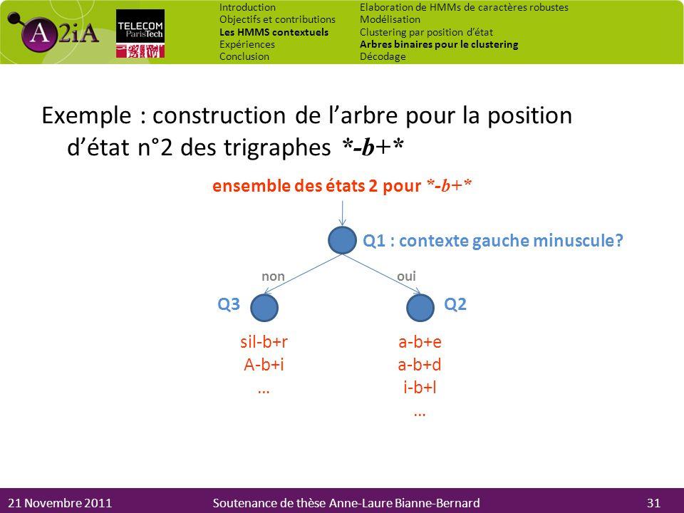 21 Novembre 2011Soutenance de thèse Anne-Laure Bianne-Bernard Exemple : construction de larbre pour la position détat n°2 des trigraphes *-b+* Q2Q3 ou