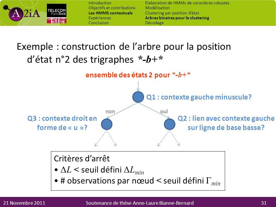 21 Novembre 2011Soutenance de thèse Anne-Laure Bianne-Bernard ouinon ensemble des états 2 pour *-b+* Q1 : contexte gauche minuscule? Q3 : contexte dro