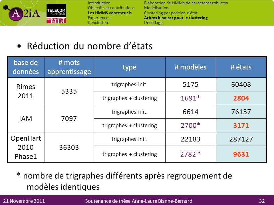 21 Novembre 2011Soutenance de thèse Anne-Laure Bianne-Bernard Réduction du nombre détats * nombre de trigraphes différents après regroupement de modèl