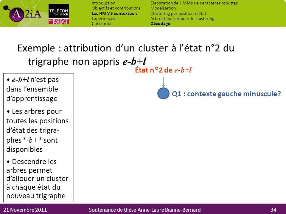21 Novembre 2011Soutenance de thèse Anne-Laure Bianne-Bernard État n°2 de e-b+l Q1 : contexte gauche minuscule? Exemple : attribution dun cluster à lé