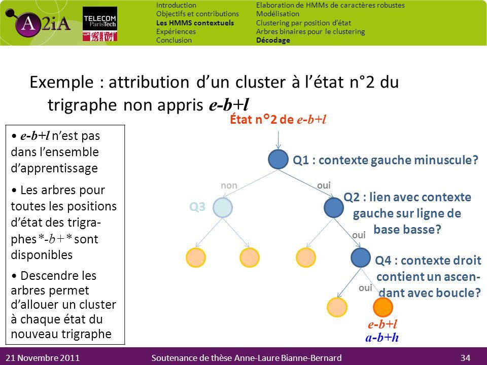 21 Novembre 2011Soutenance de thèse Anne-Laure Bianne-Bernard ouinon Q3 Q2 : lien avec contexte gauche sur ligne de base basse? Exemple : attribution