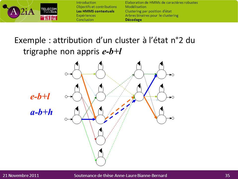 21 Novembre 2011Soutenance de thèse Anne-Laure Bianne-Bernard Exemple : attribution dun cluster à létat n°2 du trigraphe non appris e-b+l e-b+l a-b+h