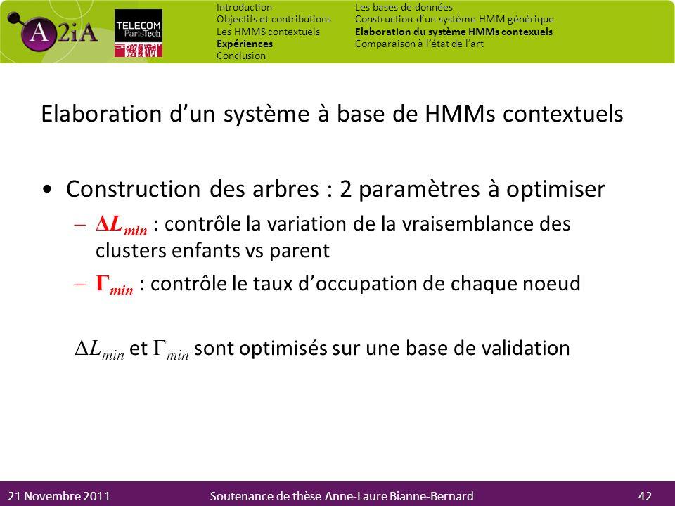 21 Novembre 2011Soutenance de thèse Anne-Laure Bianne-Bernard Elaboration dun système à base de HMMs contextuels Construction des arbres : 2 paramètre