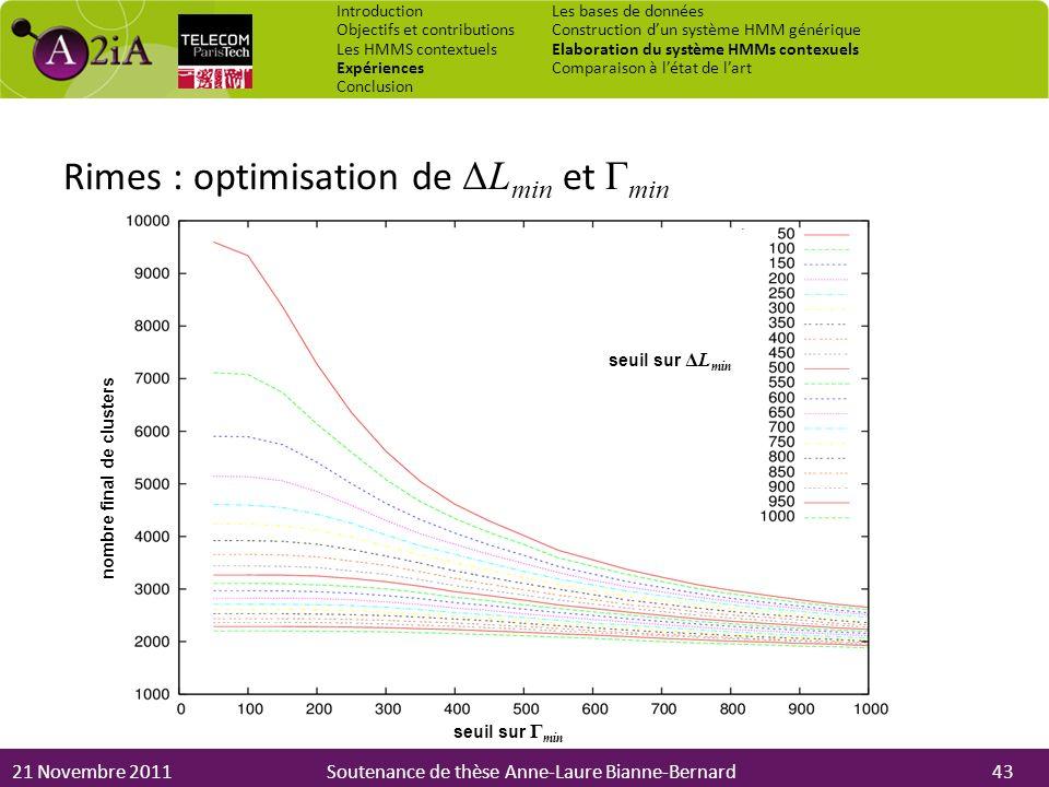 21 Novembre 2011Soutenance de thèse Anne-Laure Bianne-Bernard Rimes : optimisation de ΔL min et Γ min Introduction Objectifs et contributions Les HMMS