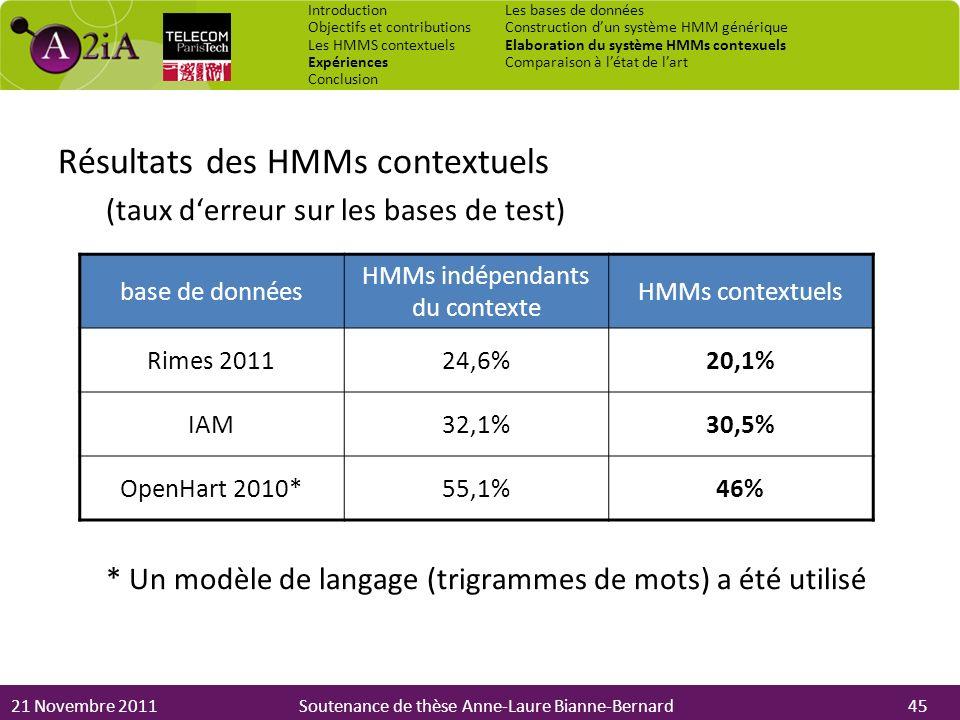 21 Novembre 2011Soutenance de thèse Anne-Laure Bianne-Bernard Résultats des HMMs contextuels (taux derreur sur les bases de test) * Un modèle de langa