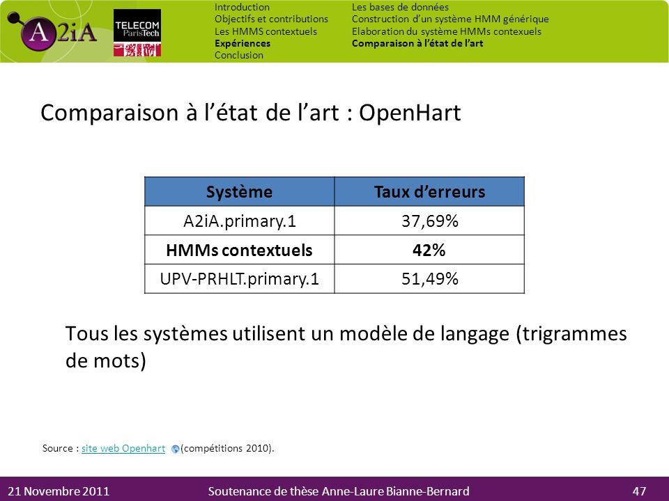 21 Novembre 2011Soutenance de thèse Anne-Laure Bianne-Bernard Comparaison à létat de lart : OpenHart Tous les systèmes utilisent un modèle de langage