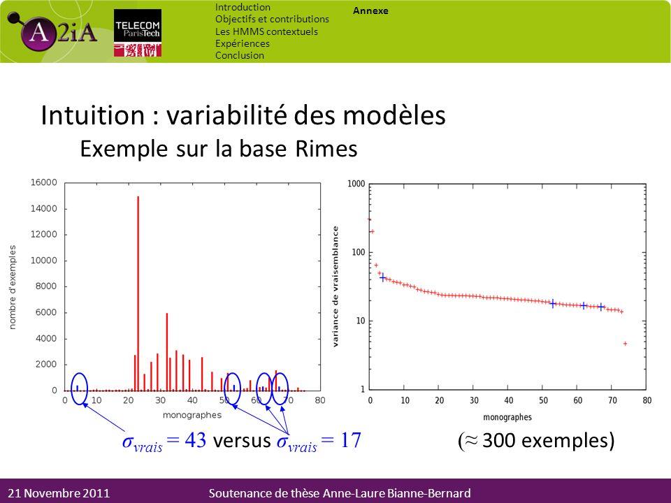 21 Novembre 2011Soutenance de thèse Anne-Laure Bianne-Bernard Intuition : variabilité des modèles Exemple sur la base Rimes σ vrais = 43 versus σ vrai