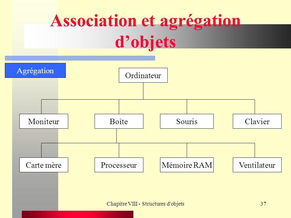 Chapitre VIII - Structures d objets37 Association et agrégation dobjets Carte mèreProcesseurMémoire RAM Agrégation Ventilateur MoniteurBoîteSourisClavier Ordinateur